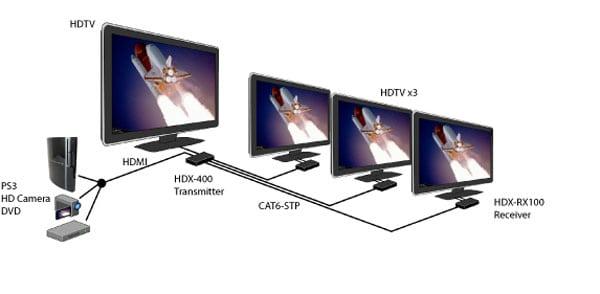 Ενοικίαση splitter HDMI